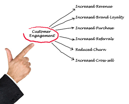customer: Customer Engagement Stock Photo