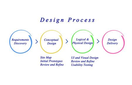 refine: Web Site Design Process