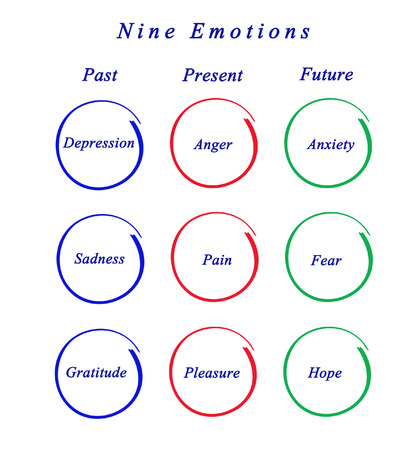 emotions: Nine Emotions Stock Photo
