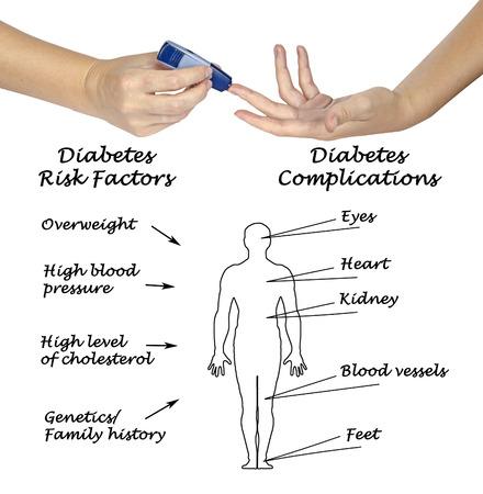 diabetes mellitus: Diabetes Stock Photo