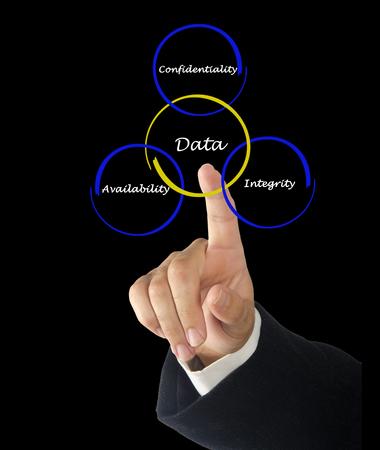 data management: Principles of data management