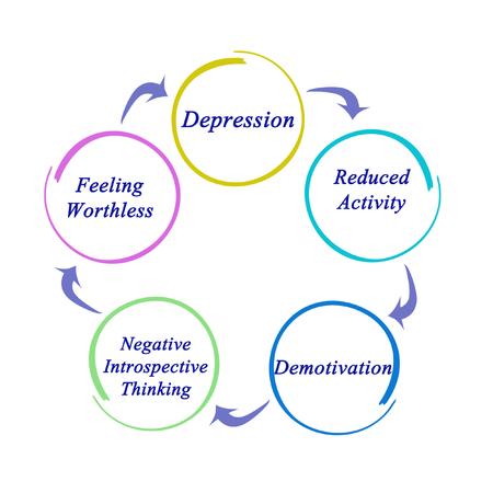 cognicion: Depresión  Foto de archivo