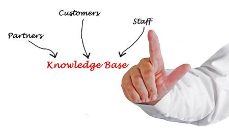 base: Knowledge Base