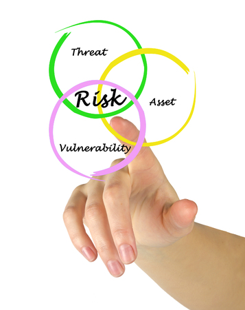 financial risk: Defenition of risk