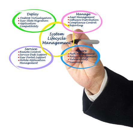 ciclo de vida: Sistema Lifecycle Management Foto de archivo