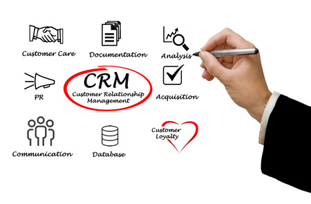 crm: Customer Relationship Management Stock Photo