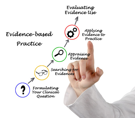 finger proof: Evidence based practice