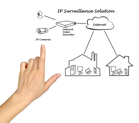 ip camera: Surveillance Solution