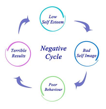 low self esteem: Negative Cycle