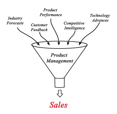 advances: Product Management Stock Photo