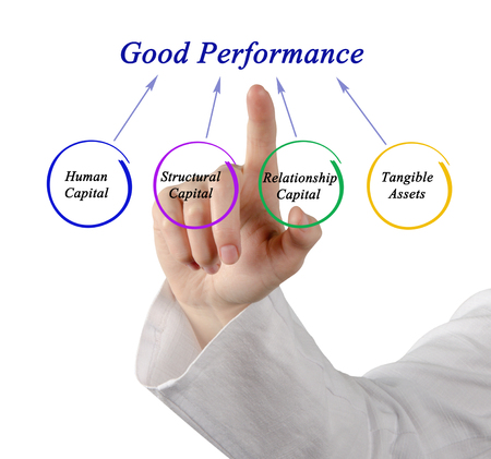 tangible: Good Performance