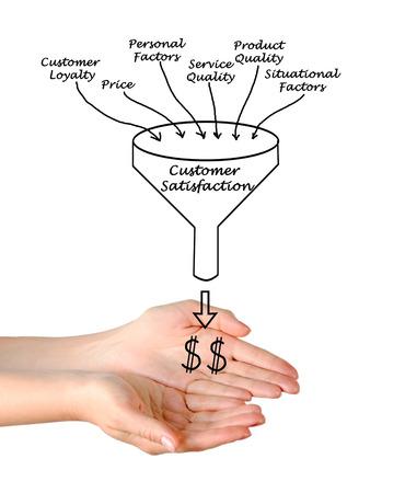 situational: Customer Satisfaction