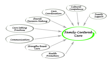 medical decisions: Family-Centered Care Assessment