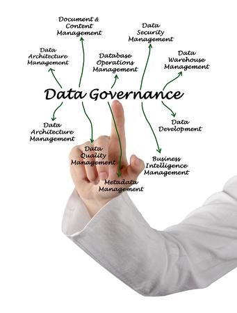 governance: Data Governance