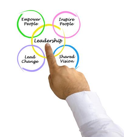 cheff: Leadership