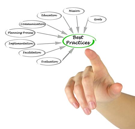 facilitation: Best Practices