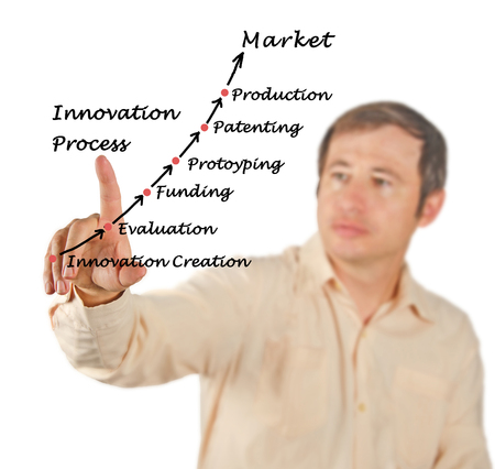 property management: Innovation Process