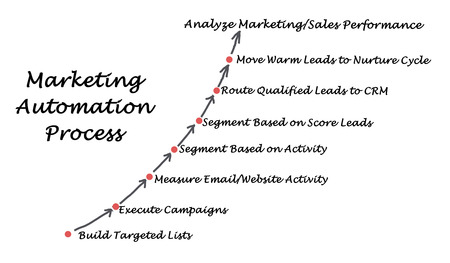 taget: Marketing automation process
