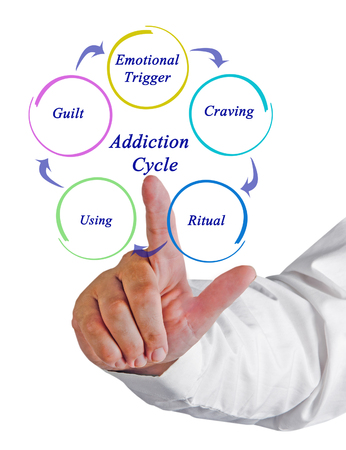 finger on trigger: Addiction Cycle