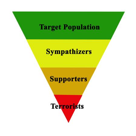 poblacion: Población y terroristas