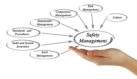 Diagram of Safety Management Stock Photo