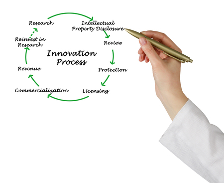 commercialization: Diagram of innovation process Stock Photo