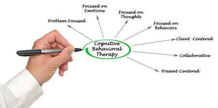 cognitive: Cognitive Behavioral Therapy Stock Photo