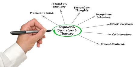 behavioral: Cognitive Behavioral Therapy Stock Photo