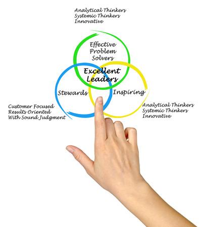 characteristics: Characteristics of Excellent Leaders Stock Photo
