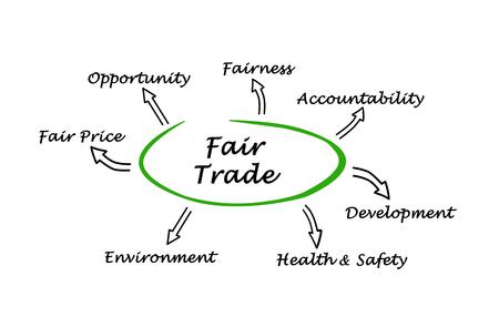 Diagramm des fairen Handels Standard-Bild - 47843986