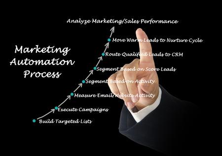 マーケティング自動化プロセス 写真素材