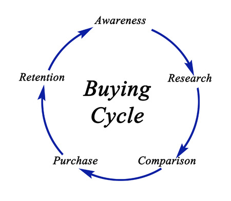 buying: Diagram of Buying Cycle