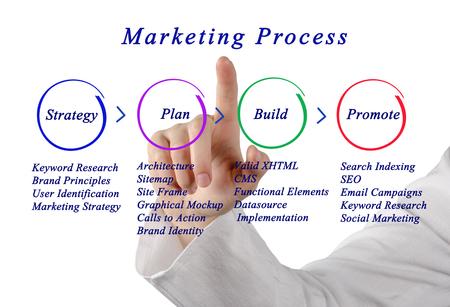 xhtml: Marketing Strategy