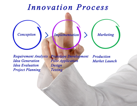penetration: Phases of Innovation Process Stock Photo