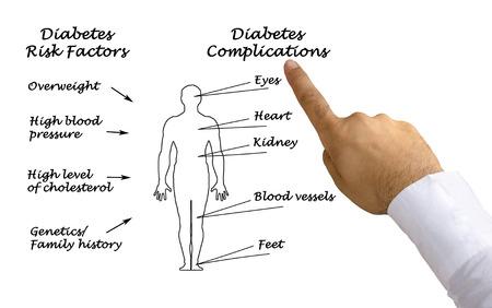 Diabetes complications Stockfoto