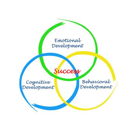 behavioral: What successful development is