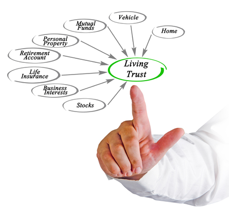 trust: Diagram of Living Trust