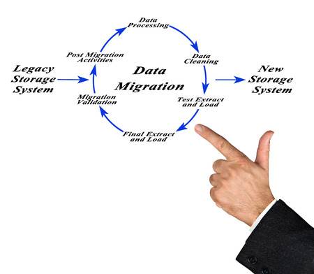 etl: Diagram of Data Migration