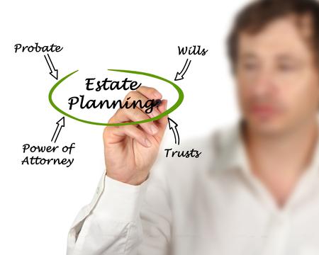 estate: Diagram of Estate Planning