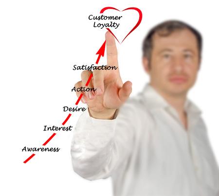 gaining: Gaining Customer loyalty Stock Photo