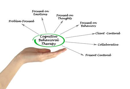 Cognitive Behavioral Therapy Stockfoto