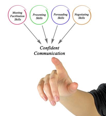 facilitation: Diagram of Confident Communication