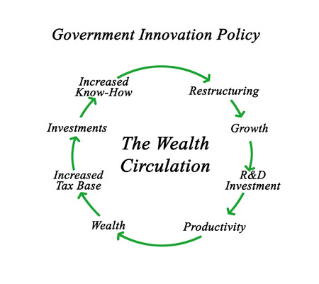 circulation: Diagram of Wealth Circulation