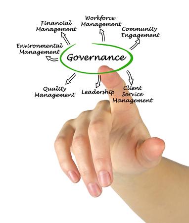 governance: Diagram of governance Stock Photo