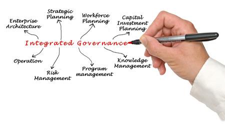 governance: Integrated Governance