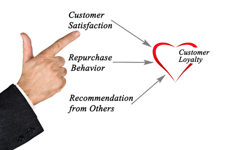 repurchase: Diagram of customer loyalty