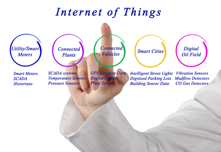 historians: Internet Of Things