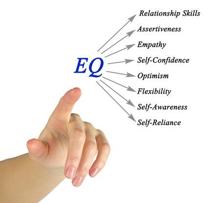 eq: Diagram of EQ Stock Photo
