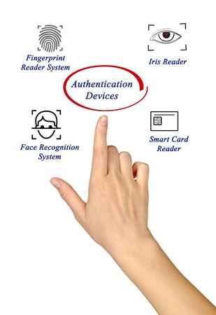 authentication: Authentication devices