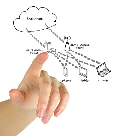 pointing finger: Network with access points Stock Photo